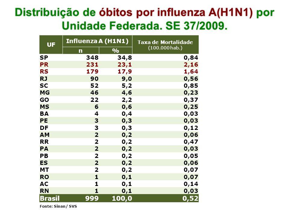 Taxa de Mortalidade (100.000 hab.)