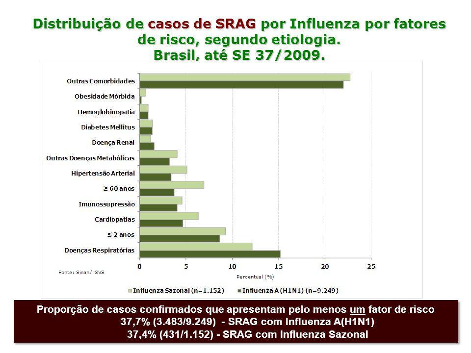 Distribuição de casos de SRAG por Influenza por fatores de risco, segundo etiologia.