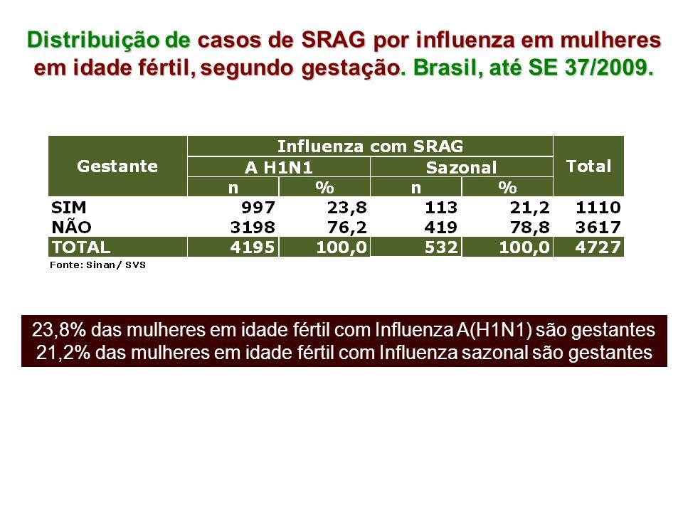 Distribuição de casos de SRAG por influenza em mulheres em idade fértil, segundo gestação. Brasil, até SE 37/2009.
