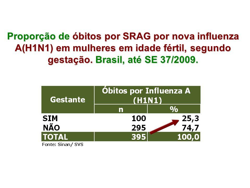 Proporção de óbitos por SRAG por nova influenza A(H1N1) em mulheres em idade fértil, segundo gestação.