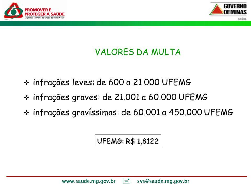 infrações leves: de 600 a 21.000 UFEMG