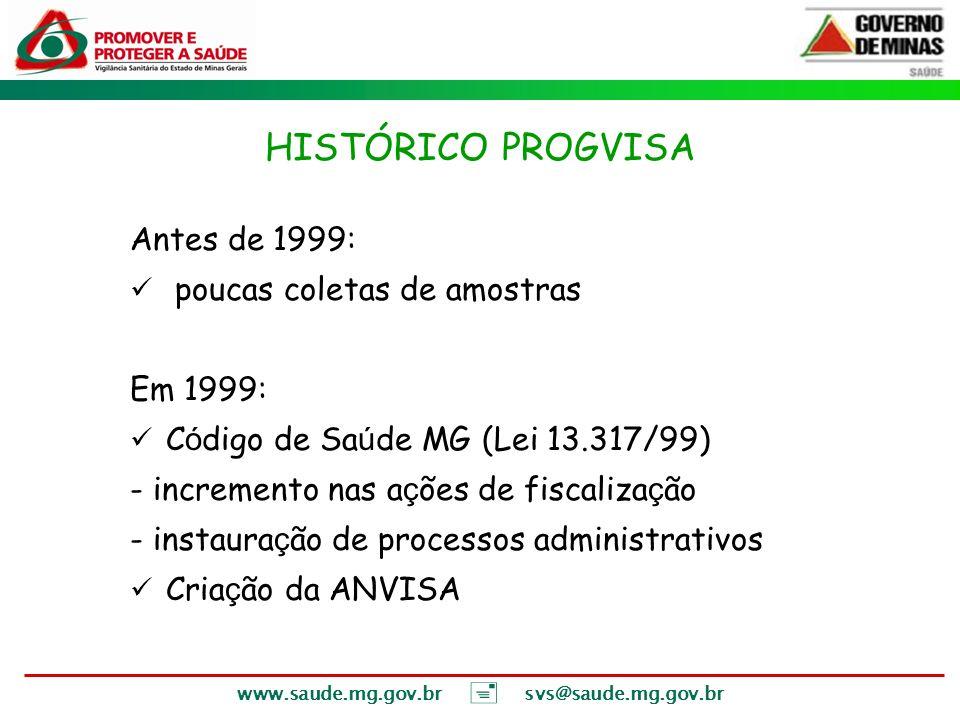 HISTÓRICO PROGVISA Antes de 1999: poucas coletas de amostras Em 1999: