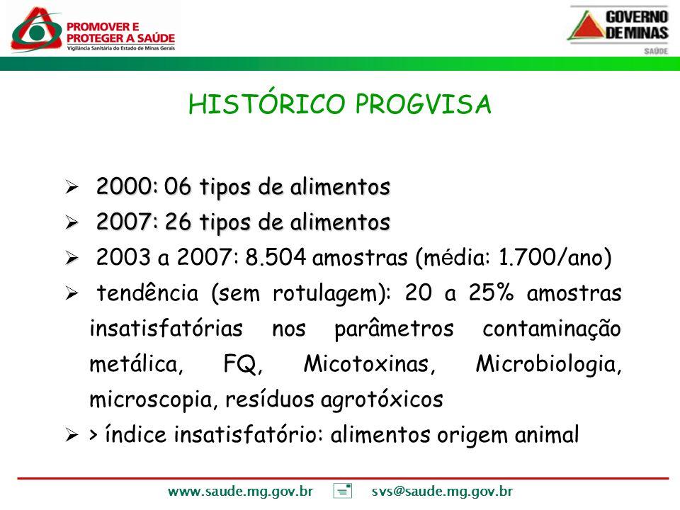 HISTÓRICO PROGVISA 2000: 06 tipos de alimentos