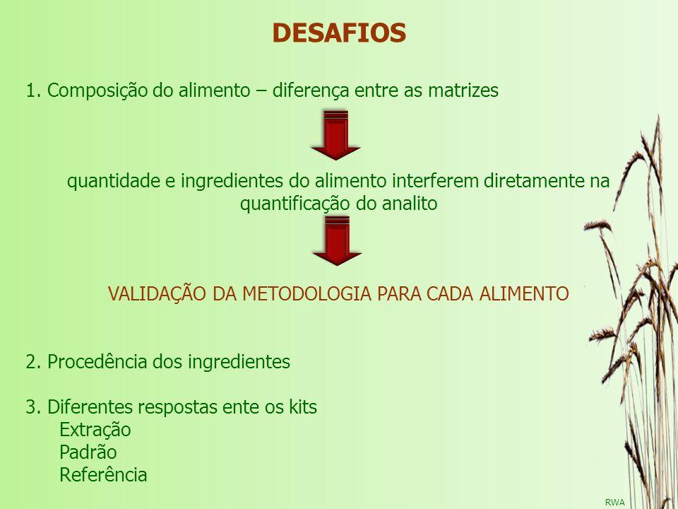 VALIDAÇÃO DA METODOLOGIA PARA CADA ALIMENTO