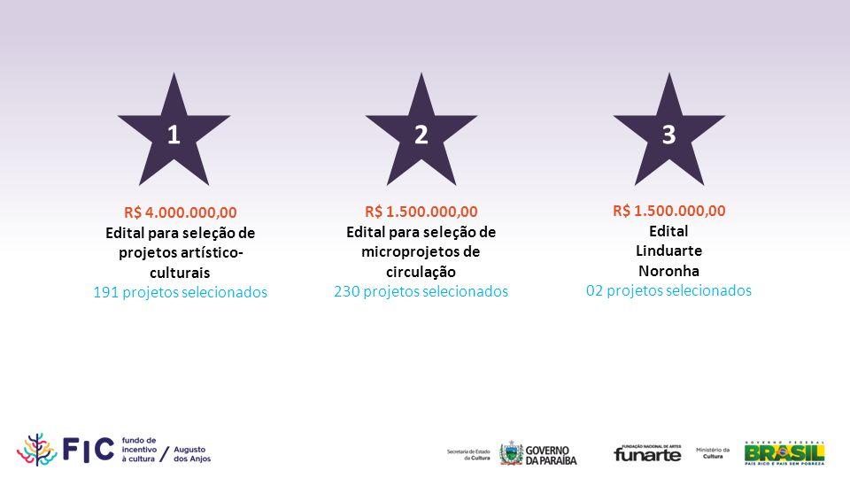 1 2. 3. R$ 4.000.000,00. Edital para seleção de projetos artístico-culturais. 191 projetos selecionados.