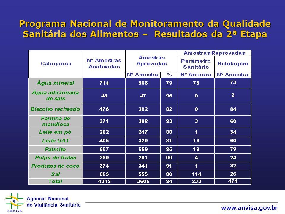 Programa Nacional de Monitoramento da Qualidade Sanitária dos Alimentos – Resultados da 2ª Etapa