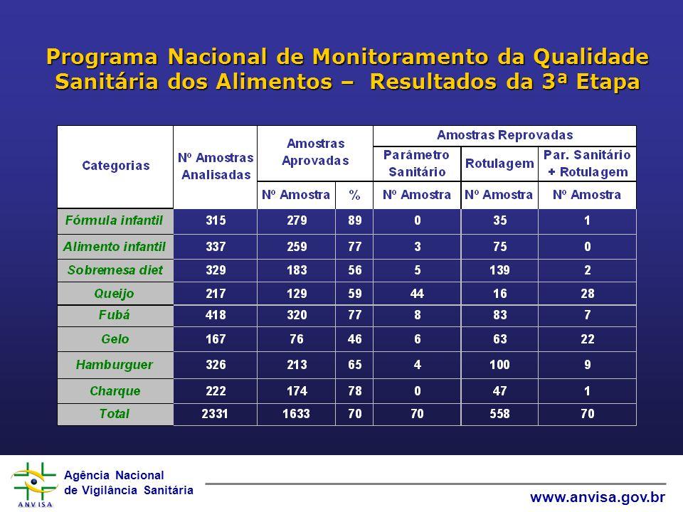 Programa Nacional de Monitoramento da Qualidade Sanitária dos Alimentos – Resultados da 3ª Etapa