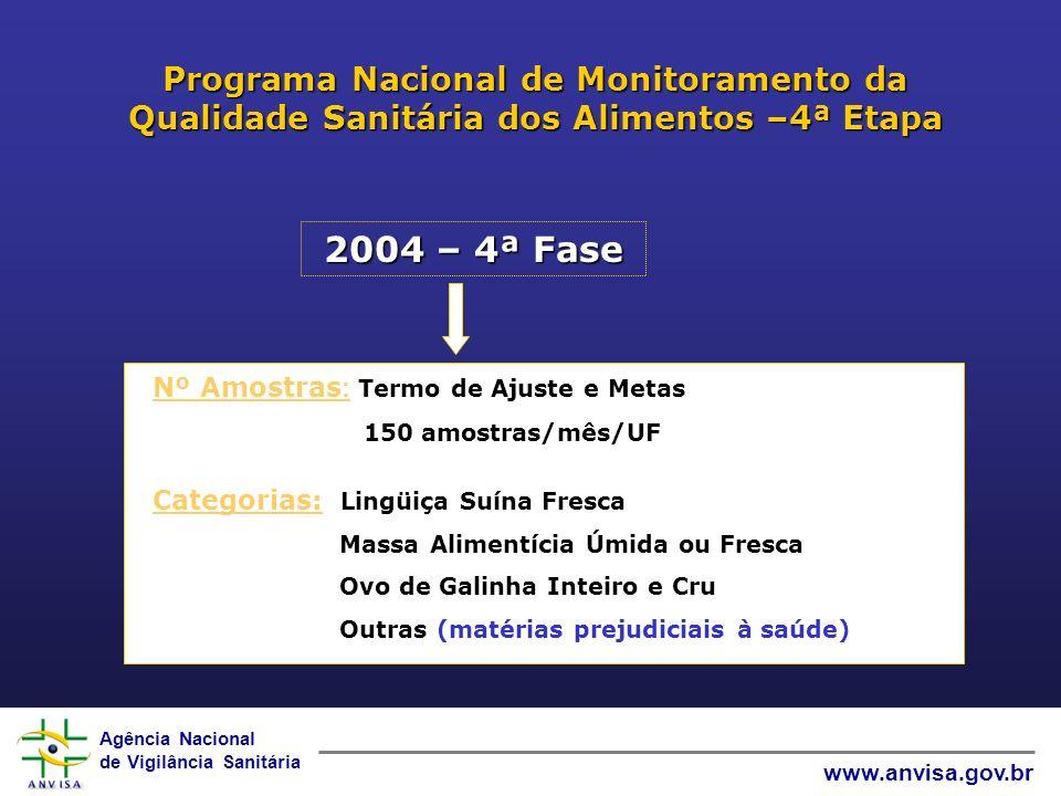 Programa Nacional de Monitoramento da Qualidade Sanitária dos Alimentos –4ª Etapa