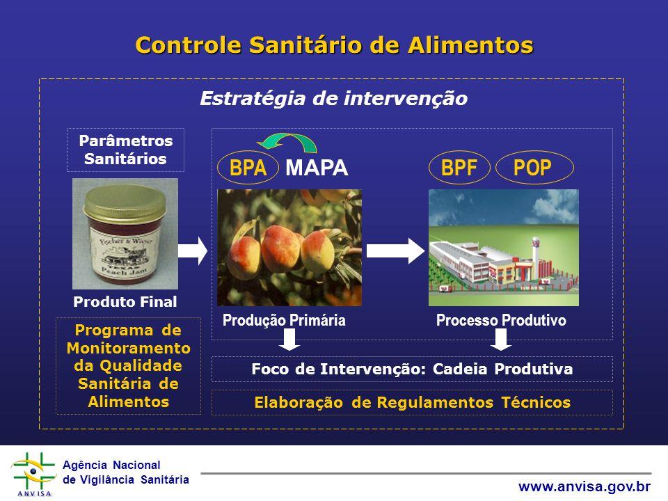 Controle Sanitário de Alimentos
