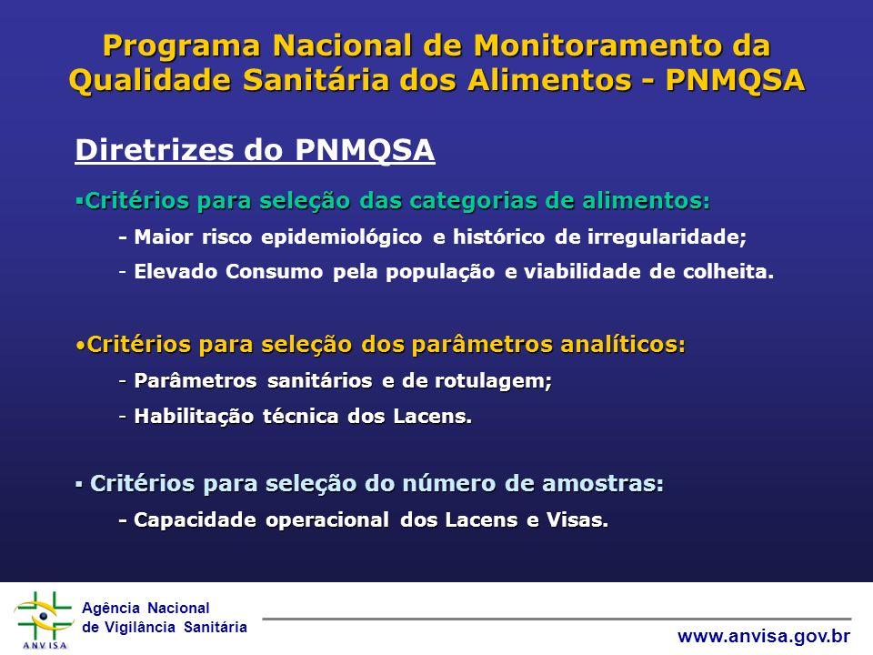 Programa Nacional de Monitoramento da Qualidade Sanitária dos Alimentos - PNMQSA