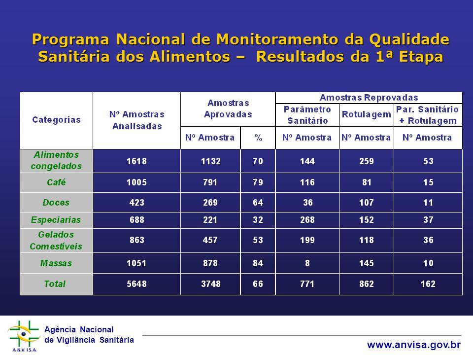 Programa Nacional de Monitoramento da Qualidade Sanitária dos Alimentos – Resultados da 1ª Etapa