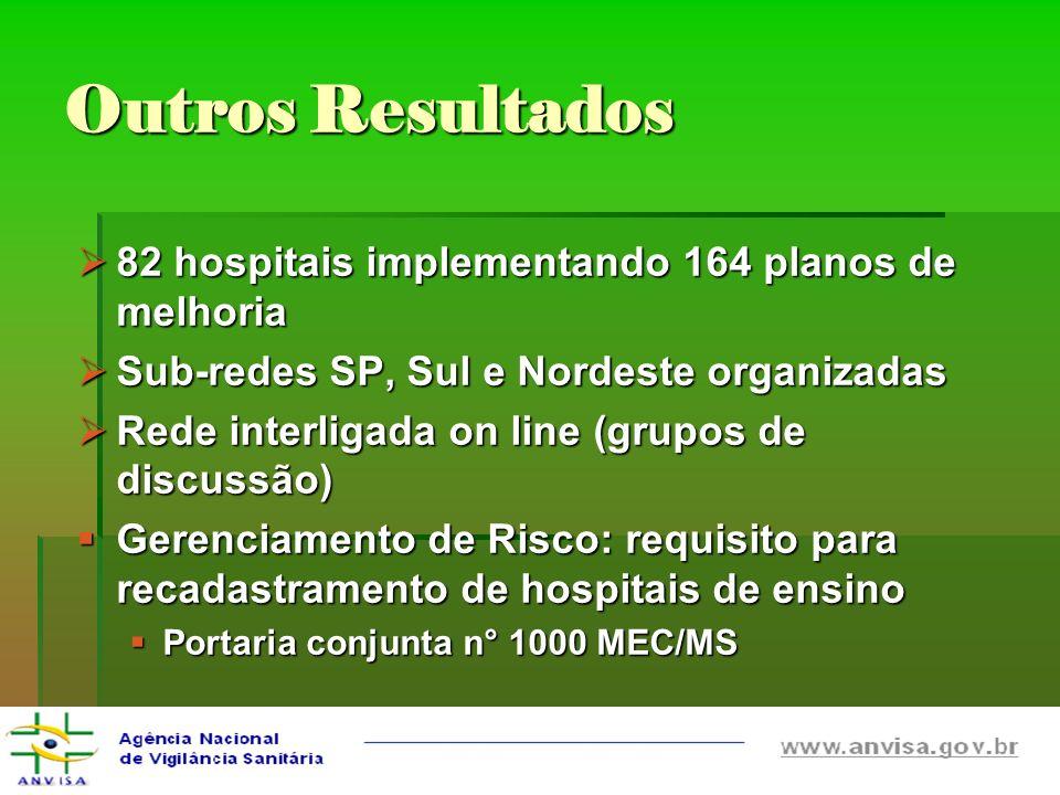 Outros Resultados 82 hospitais implementando 164 planos de melhoria