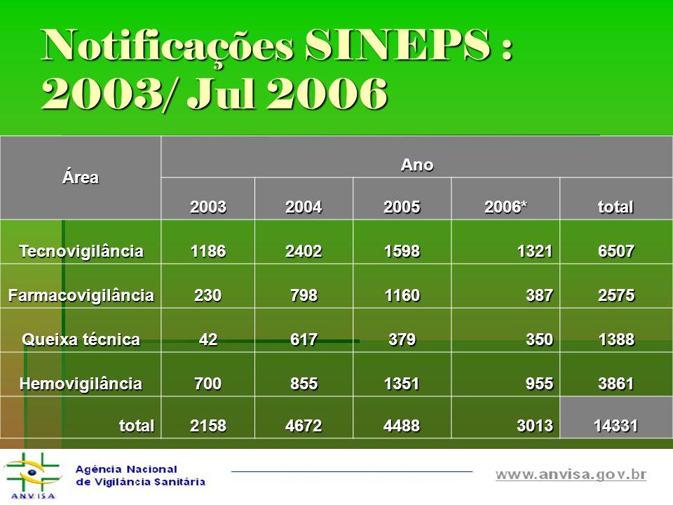 Notificações SINEPS : 2003/ Jul 2006