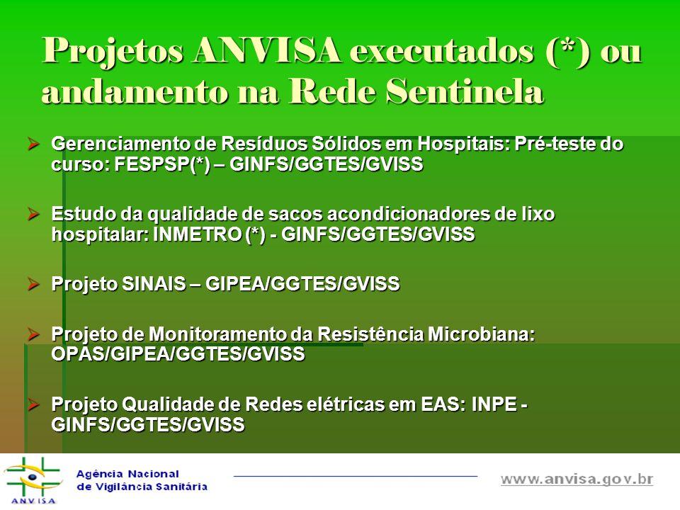 Projetos ANVISA executados (*) ou andamento na Rede Sentinela