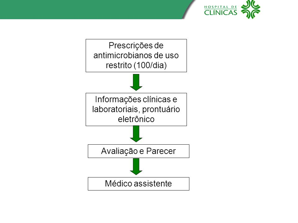 Prescrições de antimicrobianos de uso restrito (100/dia)