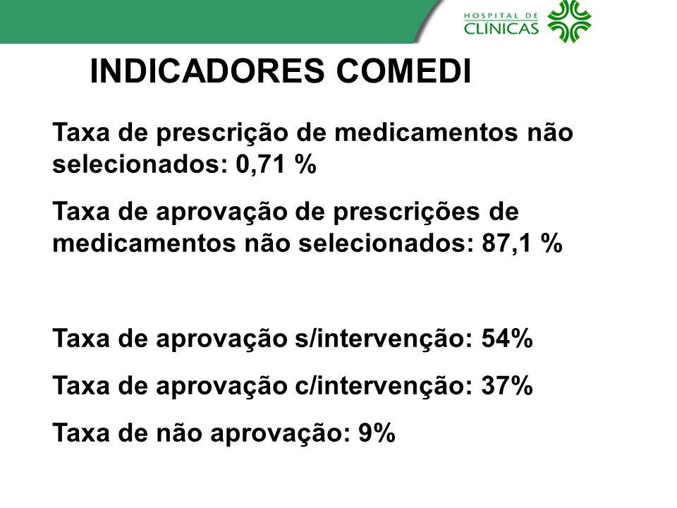 INDICADORES COMEDI Taxa de prescrição de medicamentos não selecionados: 0,71 %