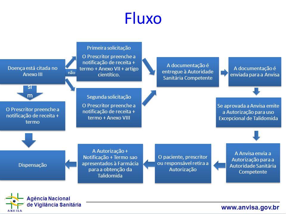 Fluxo sim não Doença está citada no Anexo III