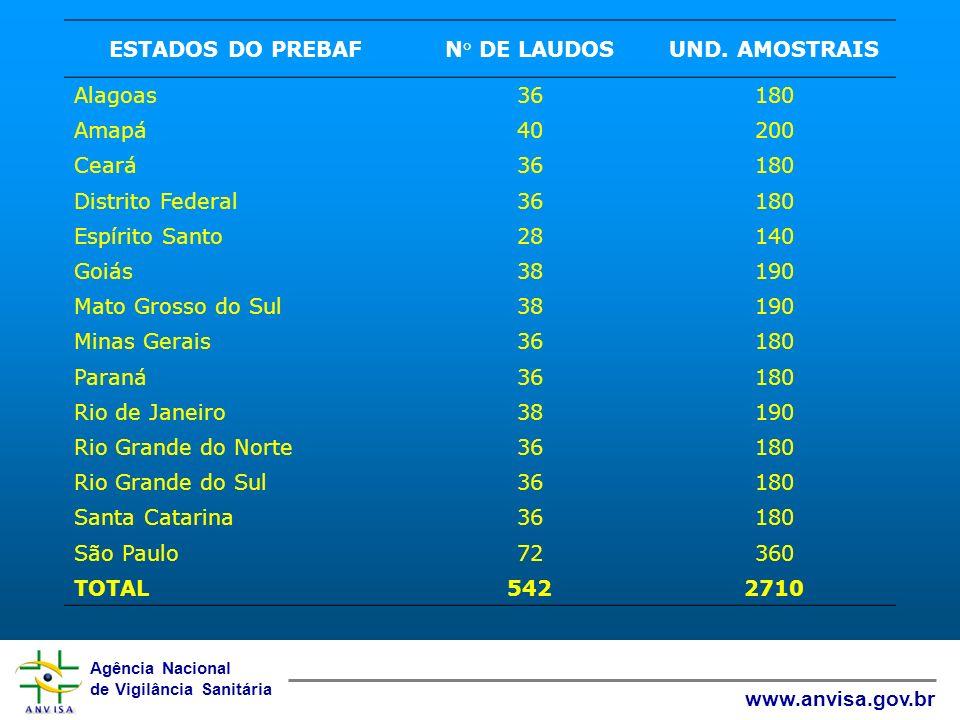 ESTADOS DO PREBAF N° DE LAUDOS. UND. AMOSTRAIS. Alagoas. 36. 180. Amapá. 40. 200. Ceará. Distrito Federal.