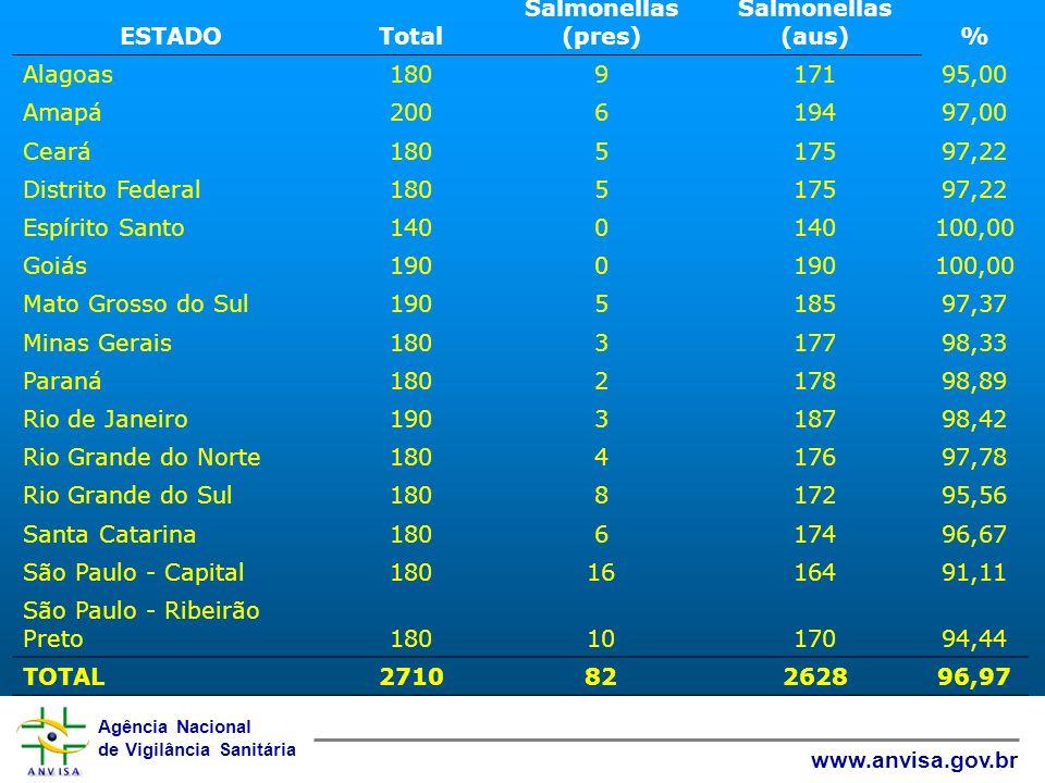 ESTADO Total. Salmonellas (pres) Salmonellas (aus) % Alagoas. 180. 9. 171. 95,00. Amapá. 200.