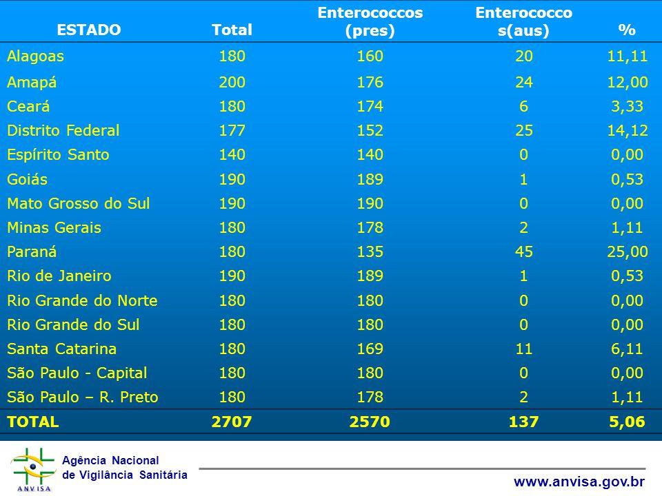 ESTADO Total. Enterococcos. (pres) Enterococco s(aus) % Alagoas. 180. 160. 20. 11,11. Amapá.