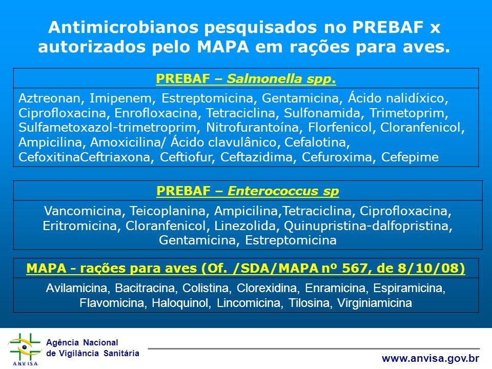 Antimicrobianos pesquisados no PREBAF x autorizados pelo MAPA em rações para aves.