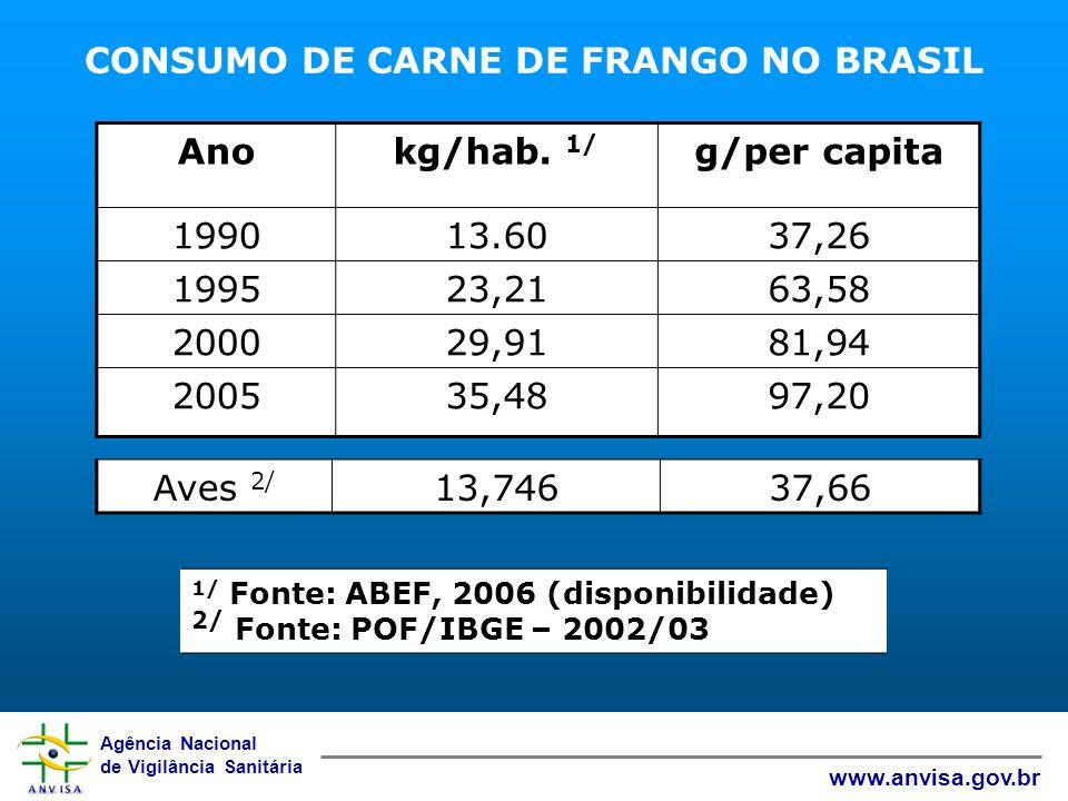 CONSUMO DE CARNE DE FRANGO NO BRASIL