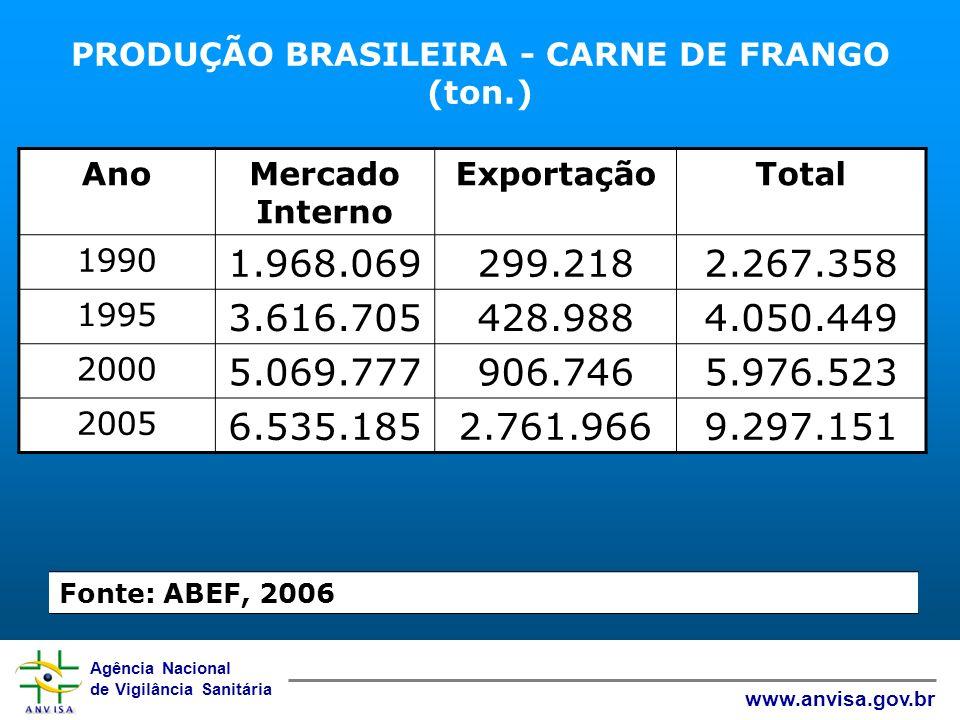 PRODUÇÃO BRASILEIRA - CARNE DE FRANGO (ton.)