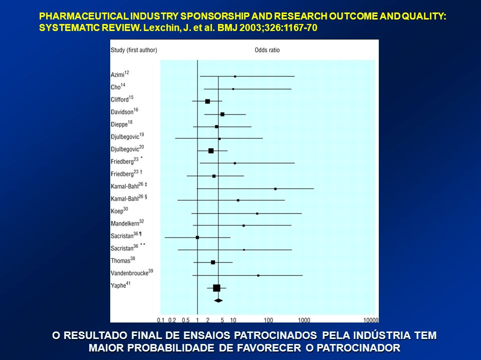 PHARMACEUTICAL INDUSTRY SPONSORSHIP AND RESEARCH OUTCOME AND QUALITY: SYSTEMATIC REVIEW. Lexchin, J. et al. BMJ 2003;326: