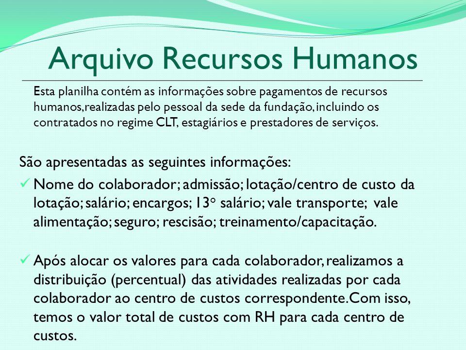 Arquivo Recursos Humanos