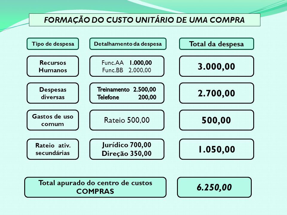 FORMAÇÃO DO CUSTO UNITÁRIO DE UMA COMPRA