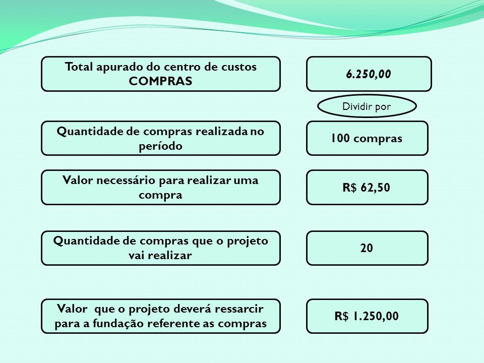 Total apurado do centro de custos COMPRAS 6.250,00
