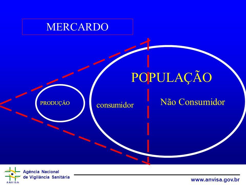 MERCARDO POPULAÇÃO Não Consumidor PRODUÇÃO consumidor