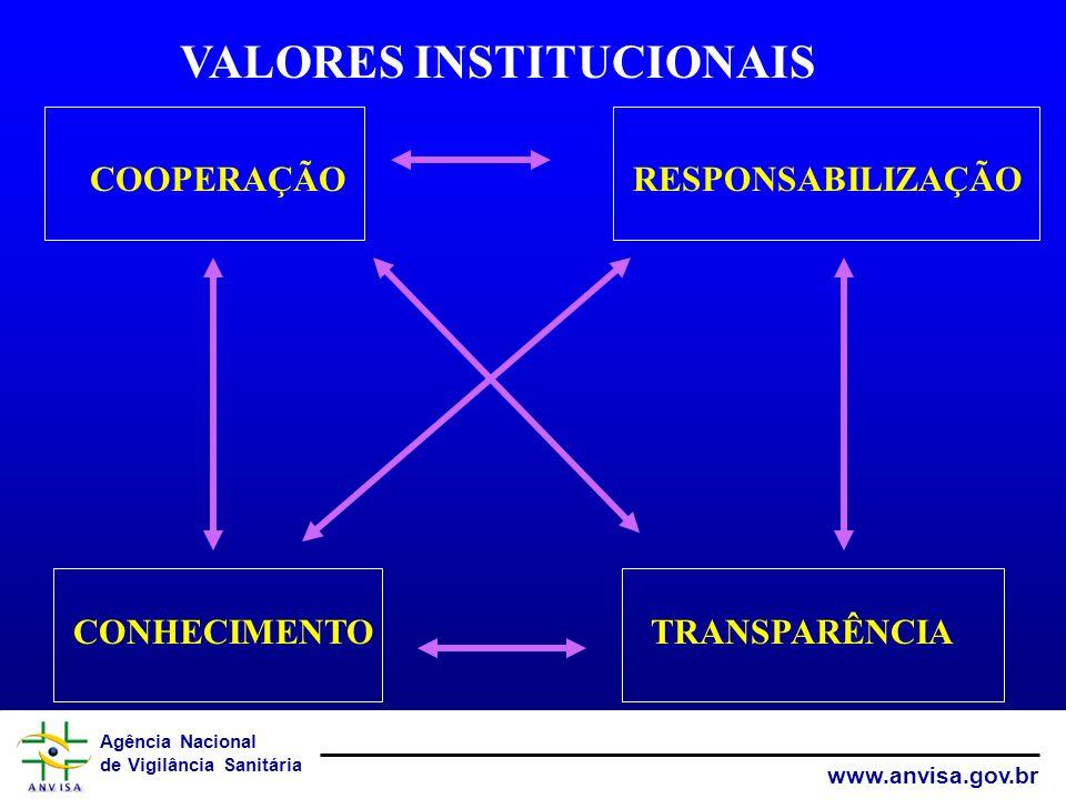 VALORES INSTITUCIONAIS