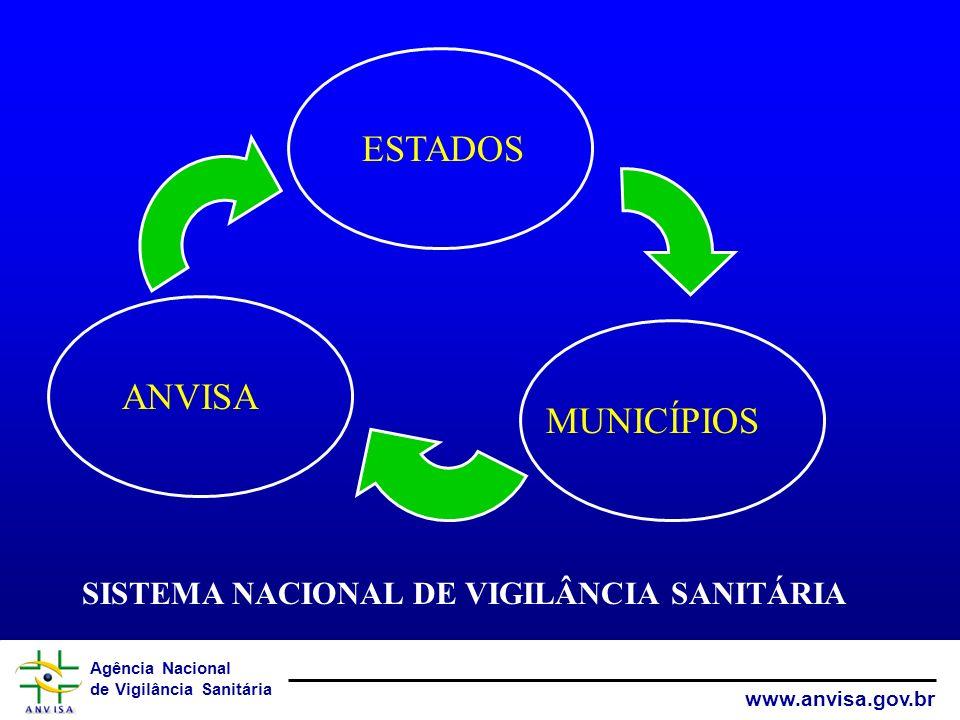 ESTADOS ANVISA MUNICÍPIOS SISTEMA NACIONAL DE VIGILÂNCIA SANITÁRIA