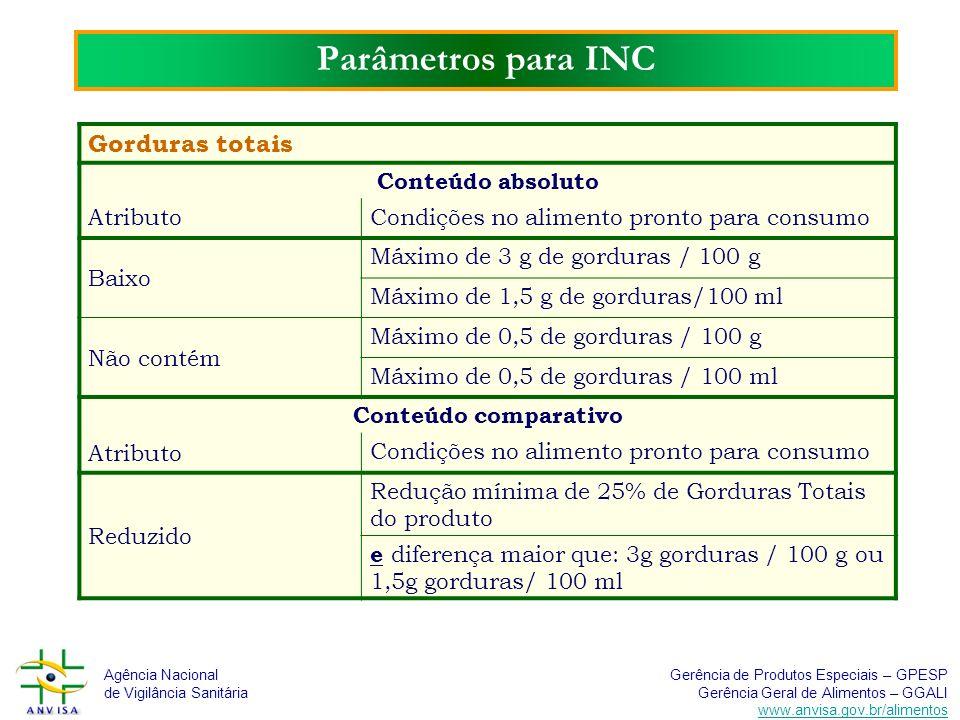 Parâmetros para INC Gorduras totais Conteúdo absoluto Atributo