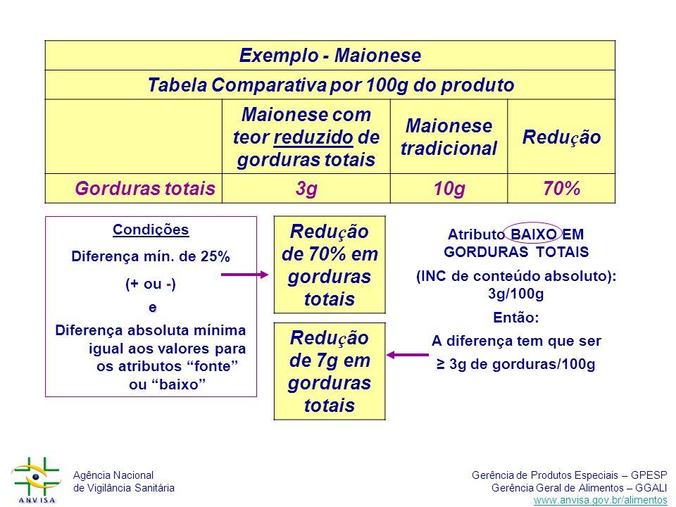 Tabela Comparativa por 100g do produto
