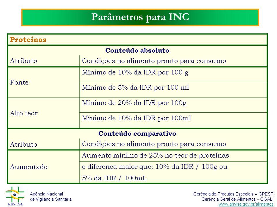 Parâmetros para INC Proteínas Conteúdo absoluto Atributo