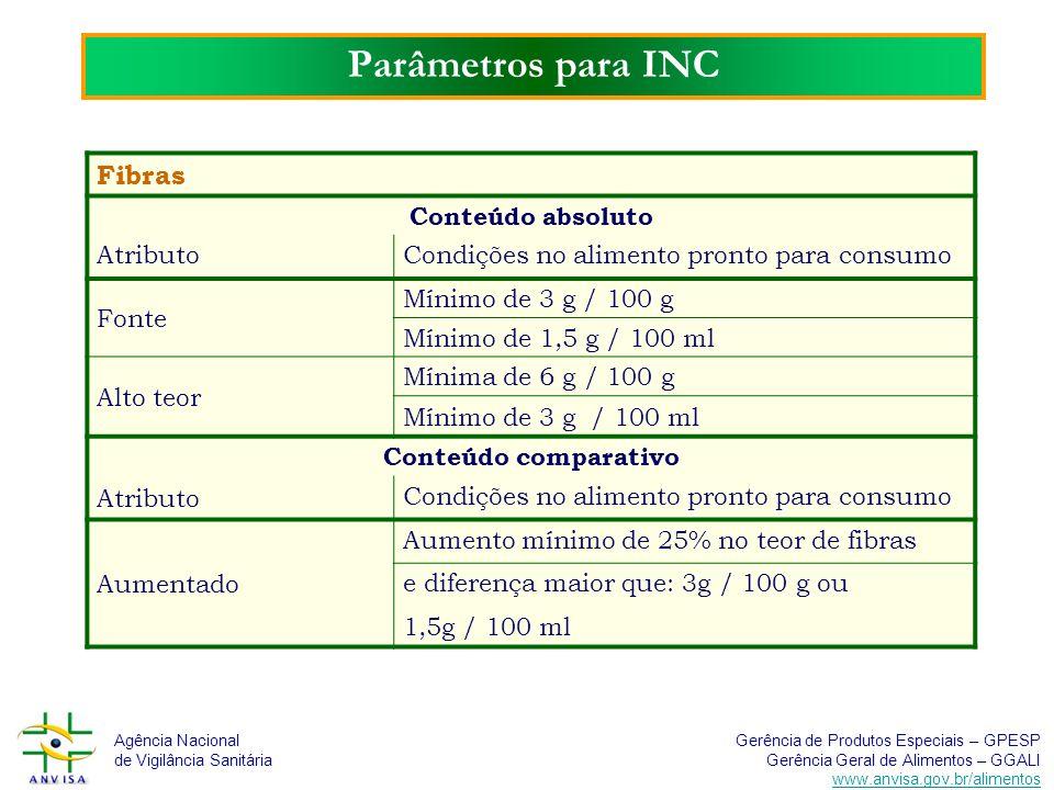 Parâmetros para INC Fibras Conteúdo absoluto Atributo
