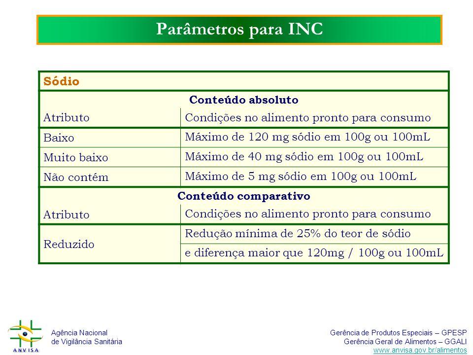 Parâmetros para INC Sódio Conteúdo absoluto Atributo