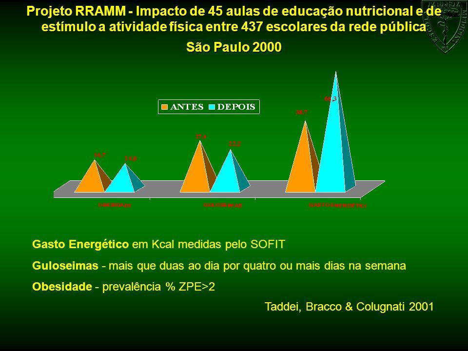 Projeto RRAMM - Impacto de 45 aulas de educação nutricional e de estímulo a atividade física entre 437 escolares da rede pública São Paulo 2000