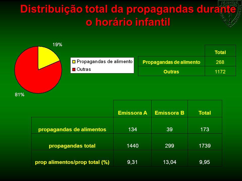 Distribuição total da propagandas durante o horário infantil