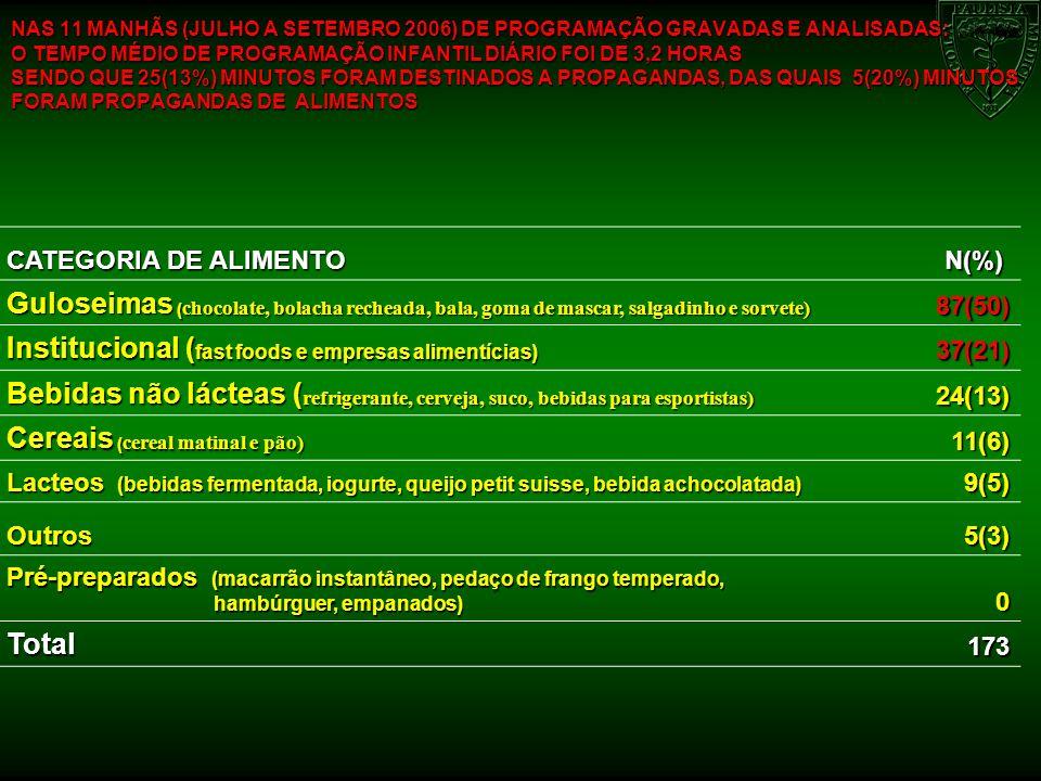 Institucional (fast foods e empresas alimentícias)