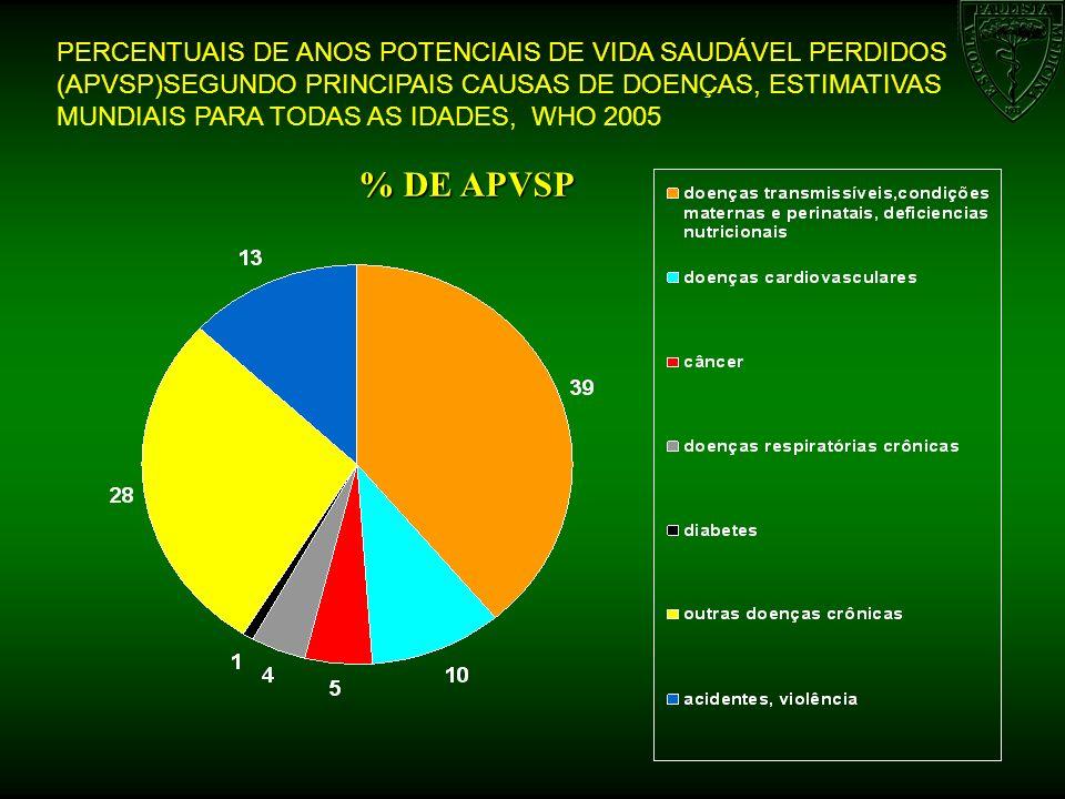 PERCENTUAIS DE ANOS POTENCIAIS DE VIDA SAUDÁVEL PERDIDOS (APVSP)SEGUNDO PRINCIPAIS CAUSAS DE DOENÇAS, ESTIMATIVAS MUNDIAIS PARA TODAS AS IDADES, WHO 2005