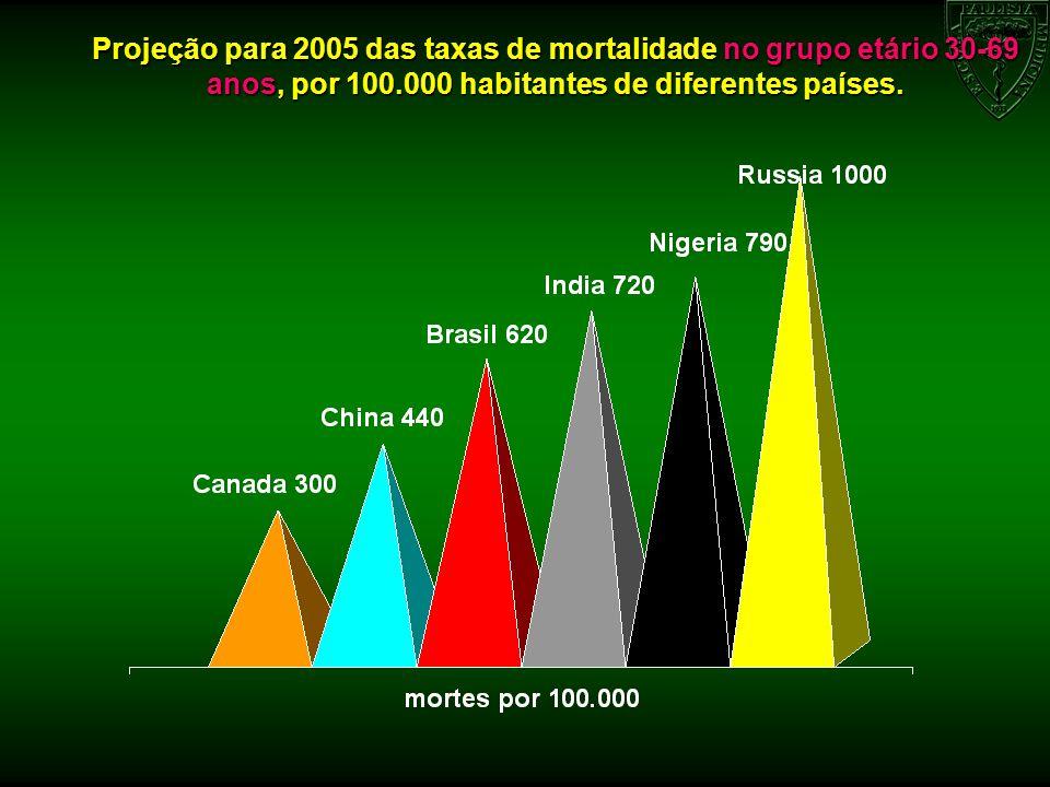 Projeção para 2005 das taxas de mortalidade no grupo etário 30-69 anos, por 100.000 habitantes de diferentes países.