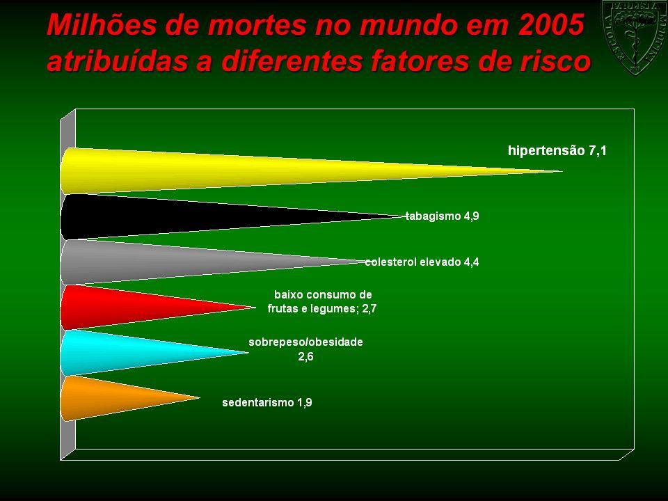 Milhões de mortes no mundo em 2005 atribuídas a diferentes fatores de risco