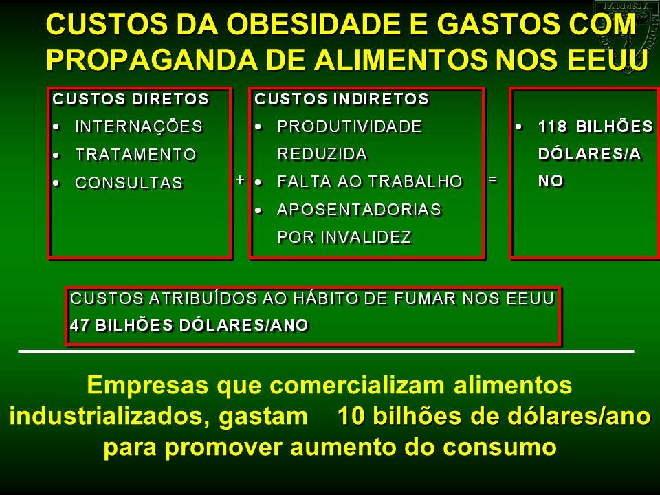 CUSTOS DA OBESIDADE E GASTOS COM PROPAGANDA DE ALIMENTOS NOS EEUU
