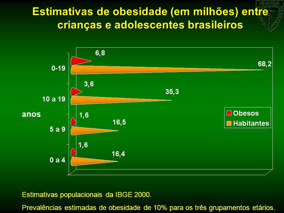 Estimativas de obesidade (em milhões) entre crianças e adolescentes brasileiros