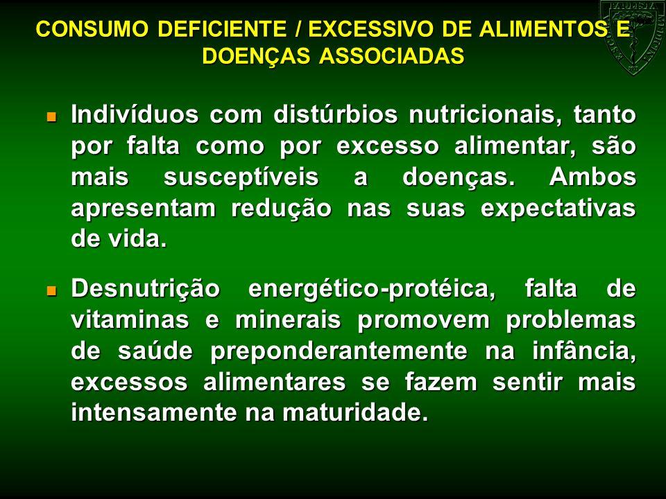CONSUMO DEFICIENTE / EXCESSIVO DE ALIMENTOS E DOENÇAS ASSOCIADAS