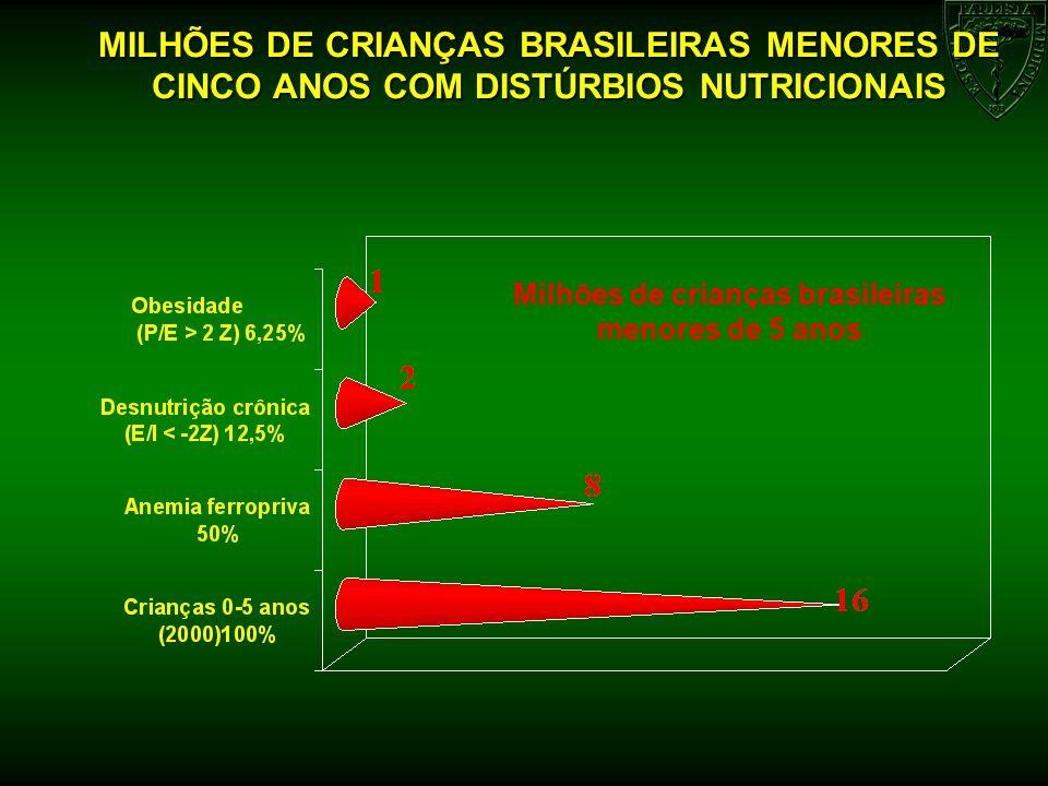 Milhões de crianças brasileiras menores de 5 anos