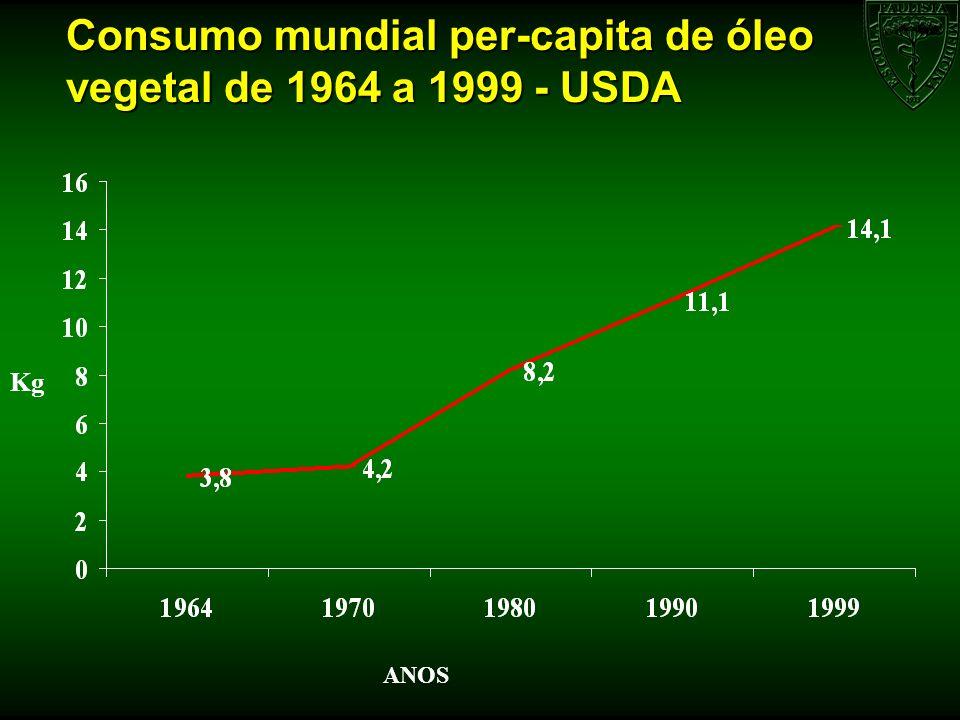 Consumo mundial per-capita de óleo vegetal de 1964 a 1999 - USDA